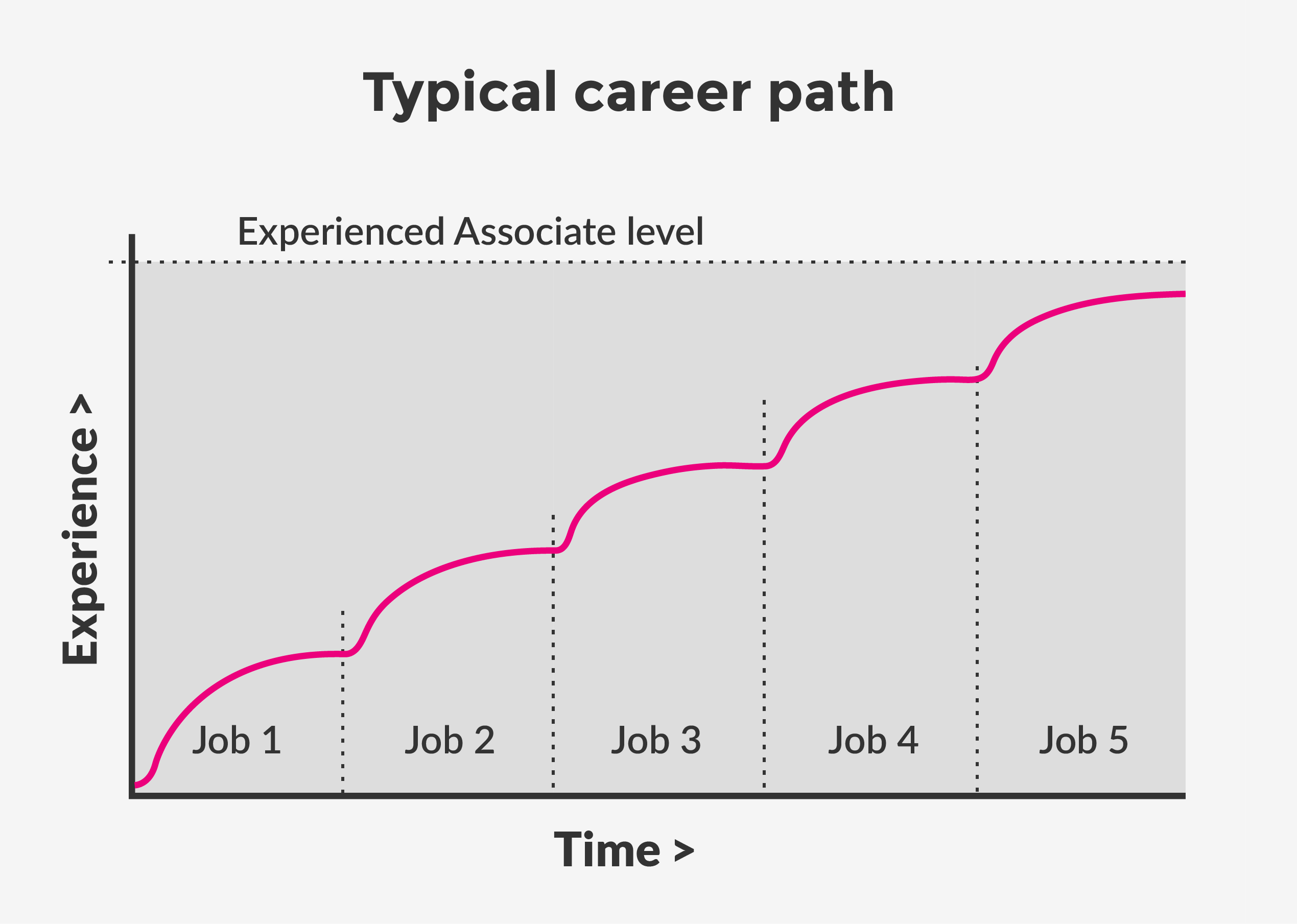 Equal Experts typical career path.